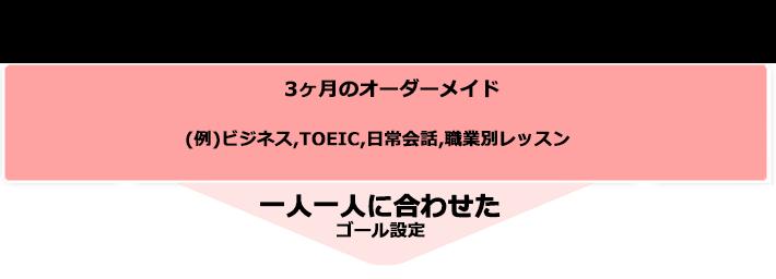 lesson_短期集中スパルタコース
